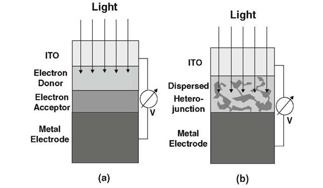 Schematic representations of (a) a multilayer organic photovoltaic cell; (b) a dispersed heterojunction OPVC.