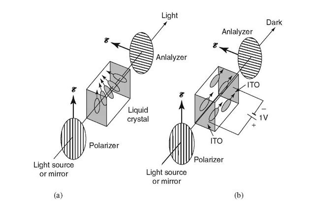 Schematic representation of a liquid crystal display unit (a) in the light-transmitting mode, (b) in the non-light-transmitting mode, caused by a potential that is applied to the end faces of the (twisted nematic) liquid crystal. Polarizer and analyzer are identical devices that allow the light (i.e., the electric field vector) to oscillate in only one direction as indicated by arrows (see also Section 13.1.2). The end faces of the liquid crystal-containing glass vessel are coated by transparent electrodes such as indium-tin-oxide (ITO).