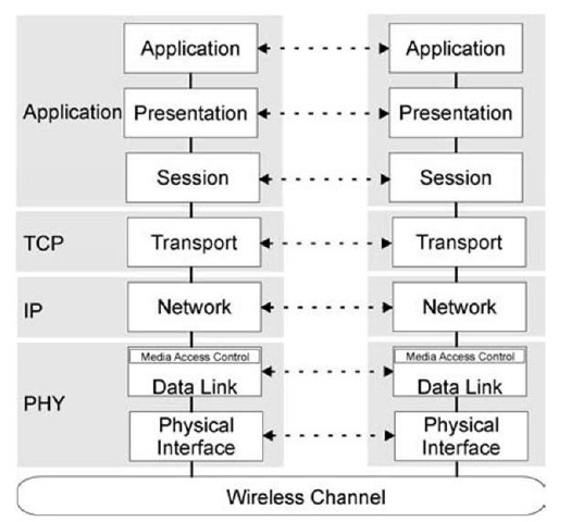 Network protocol stack.