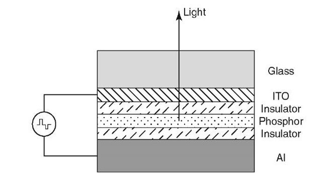 "Schematic diagram of an electroluminescent device operated by alternating current pulses of about 200 V. The thin-film layers are about 300 nm thick except in the case of the phosphor, whose thickness is between 600 and 1,000 nm. The phosphor consists of the host matrix, such as a wide-band gap metal sulfide (ZnS, CuS, SrS), and an ""activator"", also called ""luminescence center"", such as Mn, Tb, Eu, Ce, Sm, Cu, Ag, etc."