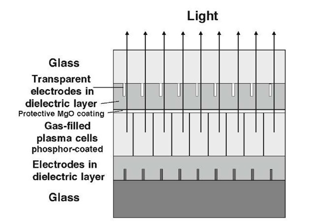 Schematic representation of a plasma display (not drawn to scale).