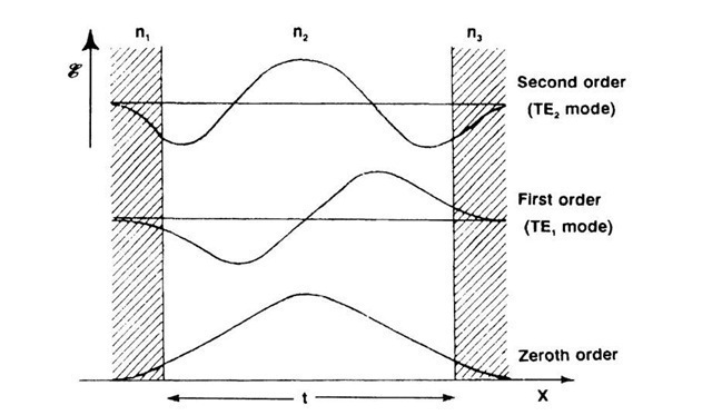 Electric field strength distribution (modes) in a waveguide assuming n1 — n3 (symmetric behavior). The zeroth order and higher-order modes are shown.