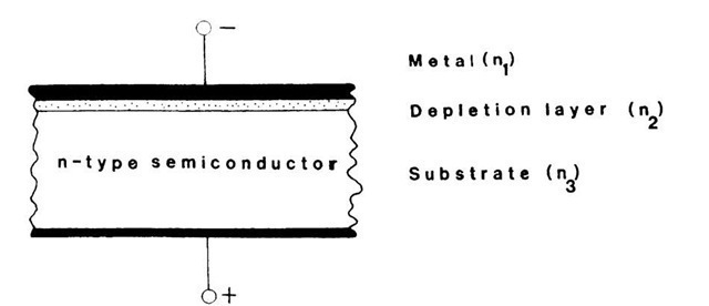 Electro-optical waveguide making use of a reverse-biased Schottky-barrier contact. (See also Fig. 8.15.) The light travels in Medium 2 (the depletion layer) when a high-enough voltage is applied to the device.