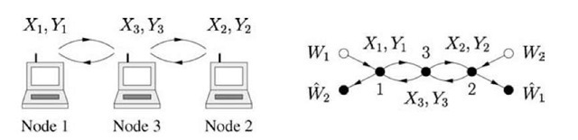 A 3-node wireless network and its graph.
