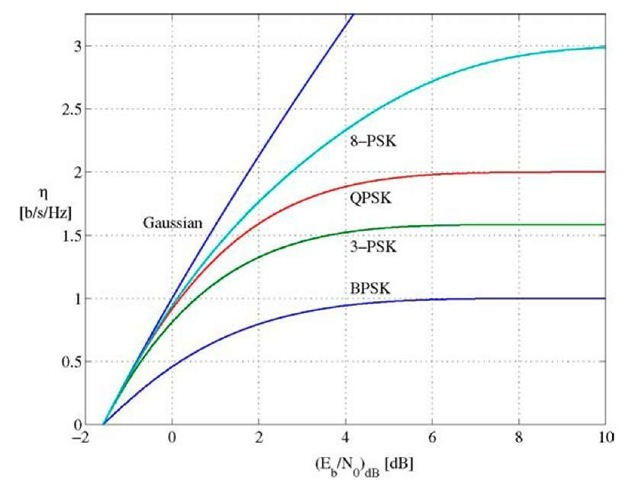 Spectral efficiencies for M-PSK.