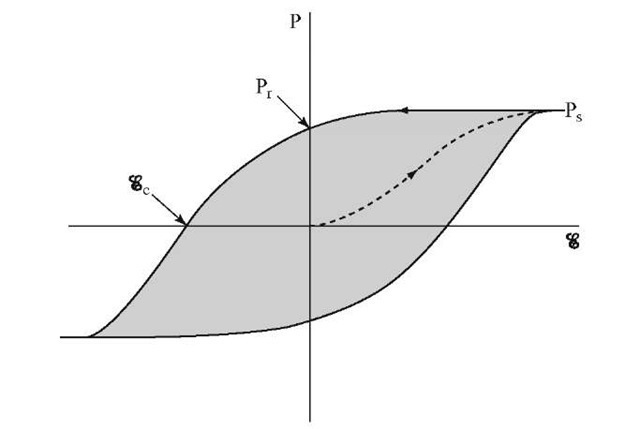 Schematic representation of a hysteresis loop for a ferroelectric material in an electric field. Compare to Fig. 15.6.