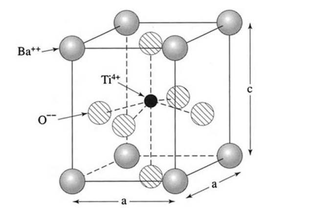 "Tetragonal crystal structure of barium titanate at room temperature. Note the upward displacement of the Ti4+ ion in the center compared to the downward displacement of all surrounding O2"" ions. a = 0.398 nm; c = 0.403 nm."
