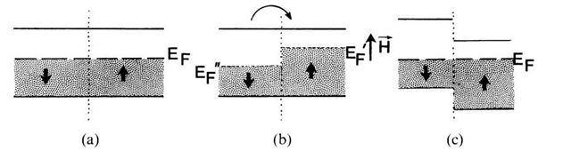 Schematic representation of the effect of an external magnetic field on the electron distribution in a partially filled electron band, (a) without magnetic field, (b) and (c) with magnetic field.