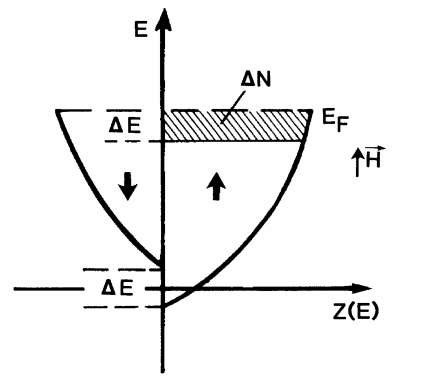 Schematic representation of the density of states Z(E) in two half-bands. The shift of the two half-bands occurs as a result of an external magnetic field.