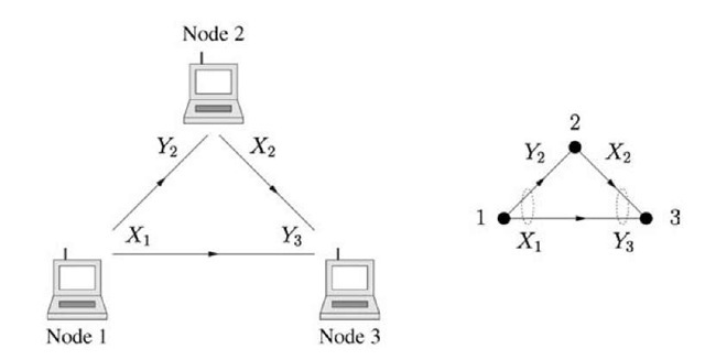 A wireless network and its graph.