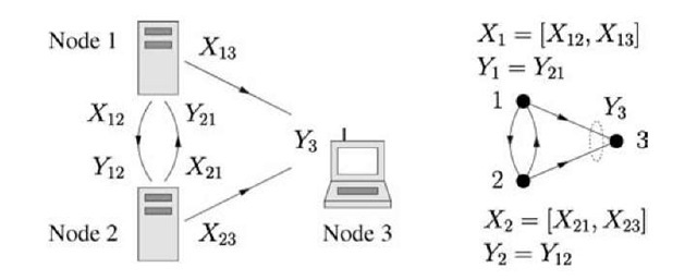 A mixed wireline/wireless network and its graph.