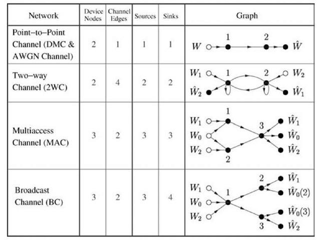 Basic networks.