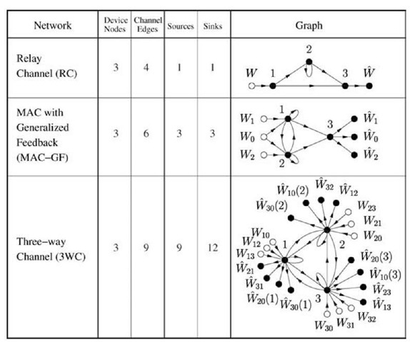 Cooperative networks with three device nodes.