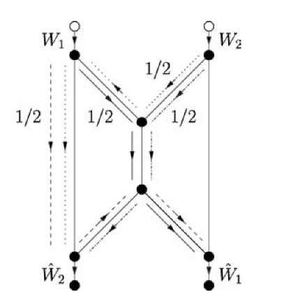 An optimal routing for the undirected butterfly network.