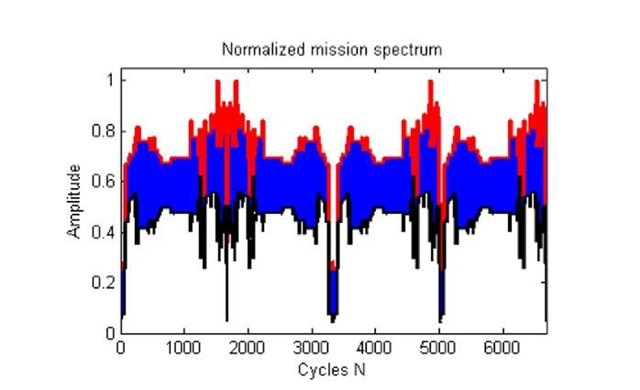 A segment of the normalized flight mission spectrum (see also [12]). This spectrum is scaled by Pscale=2500 for specimen-B and Pscaie=3000 for specimen-C.