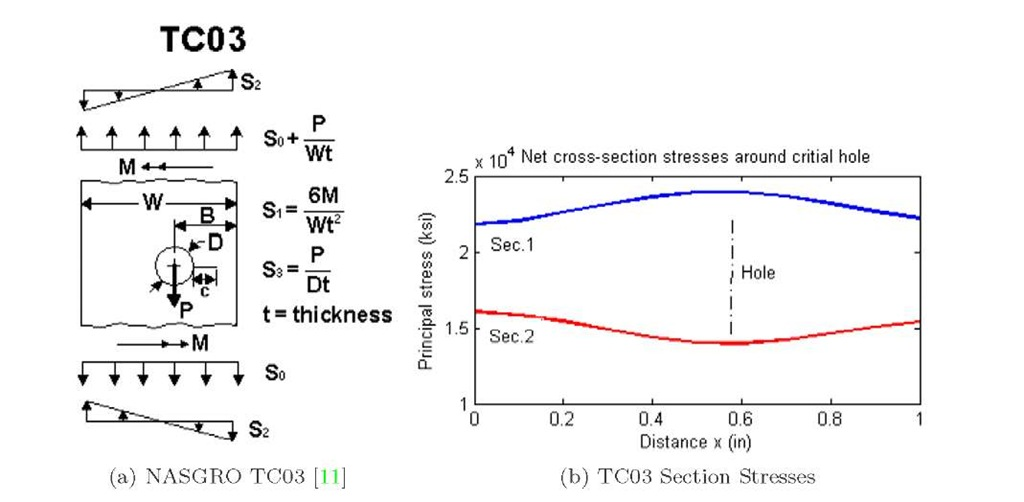 NASGRO TC03 library model and the corresponding section stresses for ^ = 0.6. The stress at Sec.2 corresponds to the bypass stress So on TC03. The bearing load P is also obtained from the finite element analysis.