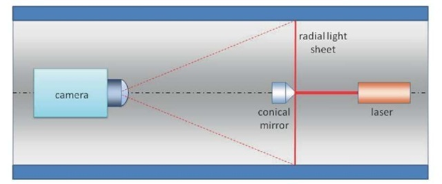 Measurement principle of the optical profilometer.