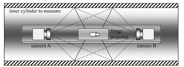 Basic configuration of the photogrammetric profilometer.