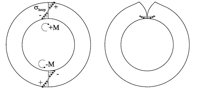 Residual hoop stresses in cylinders can have a net bending moment (left), which can cause excessive stresses at the cut tip (right) when making a contour method measurement of hoop stress.