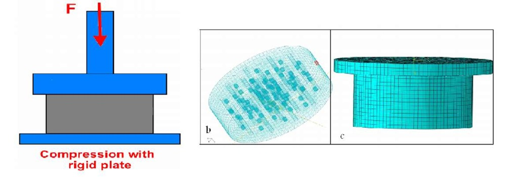 a) Experimental setup scheme for modelling under compression with plate indenter and b, c) FEM
