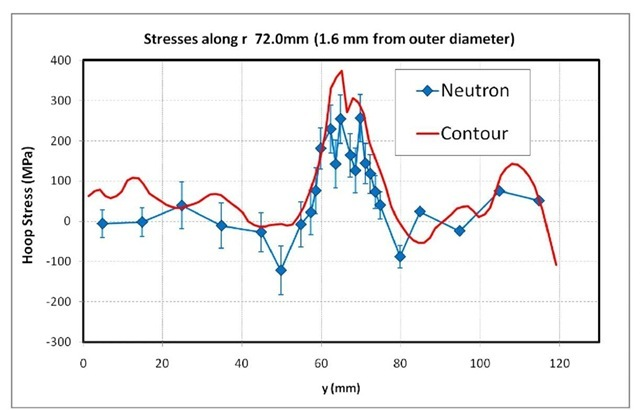 Stresses along neutron scan line located about 1.6 mm from the cylinder outer diameter.