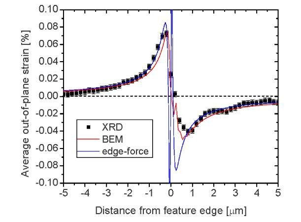 Comparison of the experimentally measured and BEM calculated depth-averaged strain distribution in the SOI across the edge of an overlying 2048 x 2048 m Si3N4 feature.