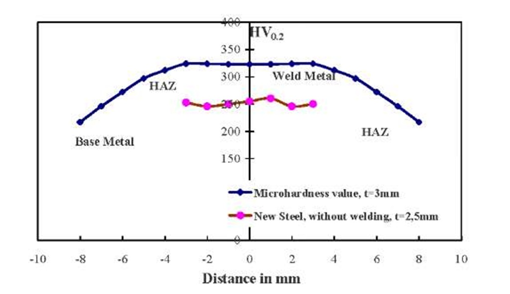 Hardness evolution in different parts of the steel sheets (WM, HAZ and Base metal)