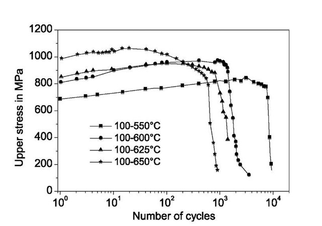 Courses of upper stress for different temperature amplitudes at a base temperature of 100°C