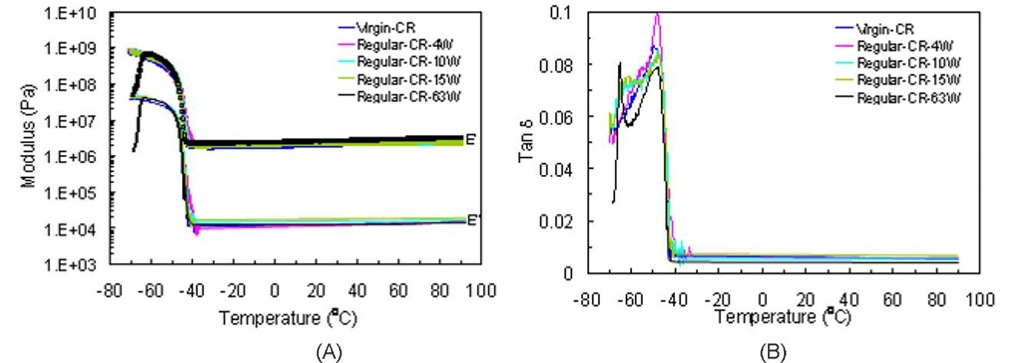 (A) Storage modulus E' and loss modulus E'', and (B) tangent delta versus temperature of virgin and aged CR samples exposed to the Regular solution
