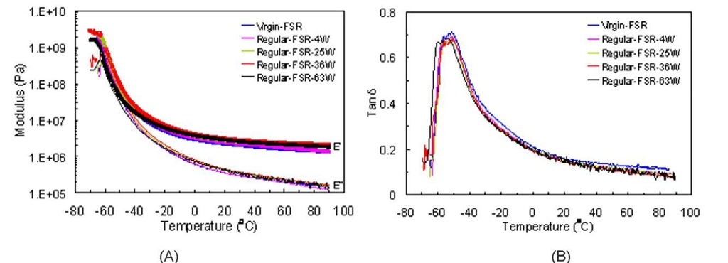 (A) Storage modulus E' and loss modulus E'', and (B) tangent delta versus temperature of virgin and aged FSR samples exposed to the Regular solution