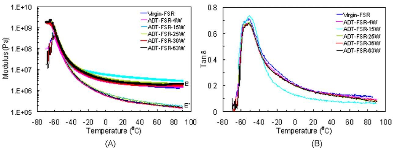 Dynamic Mechanical Properties Of Polymeric Materials Aged