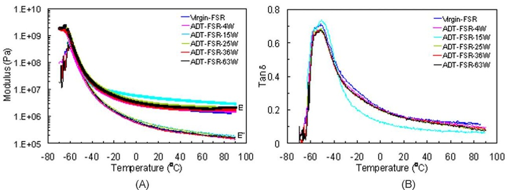 (A) Storage modulus E' and loss modulus E'', and (B) tangent delta versus temperature of virgin and aged FSR samples exposed to the ADT solution