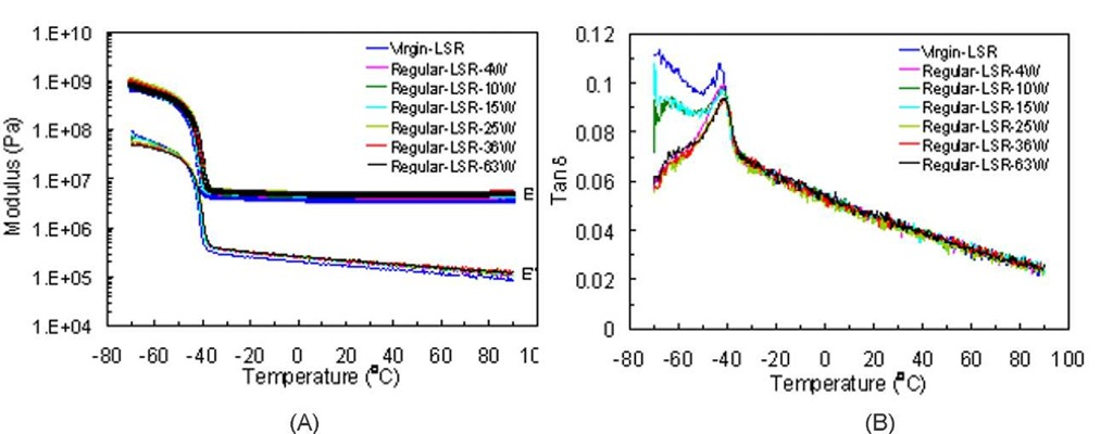 (A) Storage modulus E' and loss modulus E'', and (B) tangent delta versus temperature of virgin and aged LSR samples exposed to the Regular solution