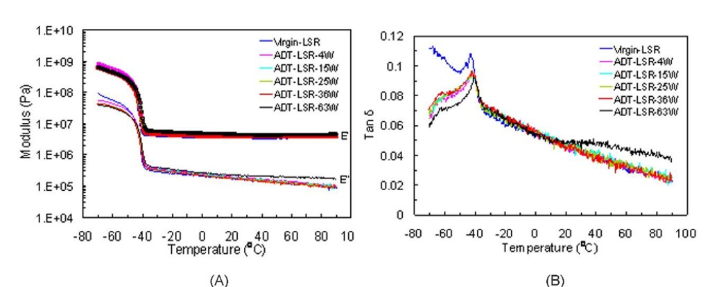 (A) Storage modulus E' and loss modulus E'', and (B) tangent delta versus temperature of virgin and aged LSR samples exposed to the ADT solution. The optical pictures show the surface conditions of the virgin and 63-week aged specimens