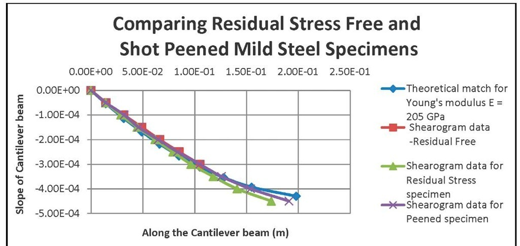 Displacement rates of the theoretical and sample mild steel cantilever results.