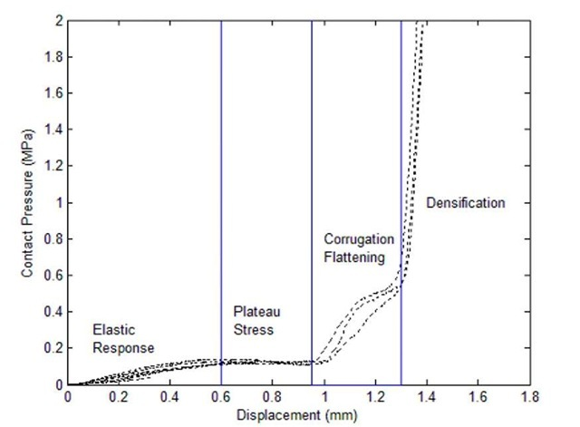 Fig. 4: Load-Displacement Response of Corrugated Expanded Metal