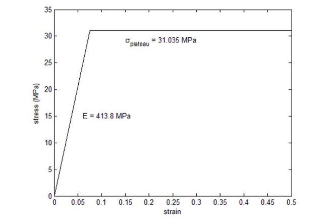 Material Behavior Determined by Model