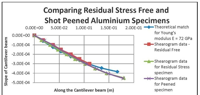 Displacement rates of the theoretical and sample aluminium cantilever results.