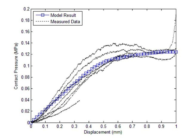 Load vs. Displacement in Linear and Plateau Regions