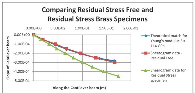 Displacement rates of the theoretical and sample brass cantilever results.