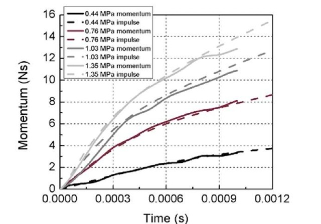 Comparison between the measured momentums and the pressure impulses