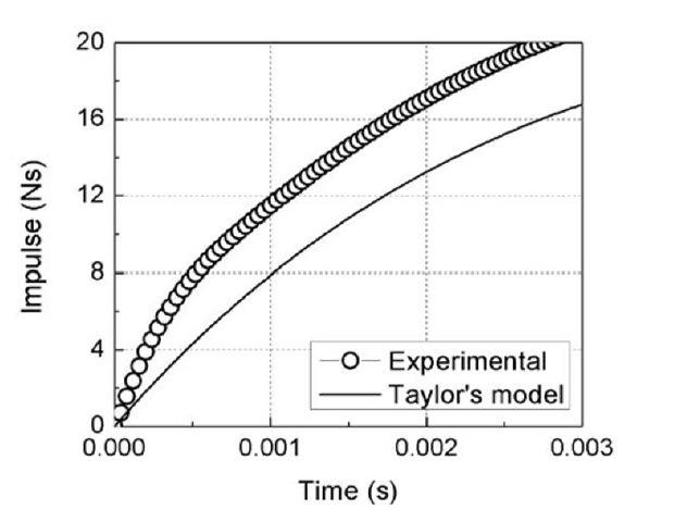 The relation between the peak reflected pressure and peak incident pressure