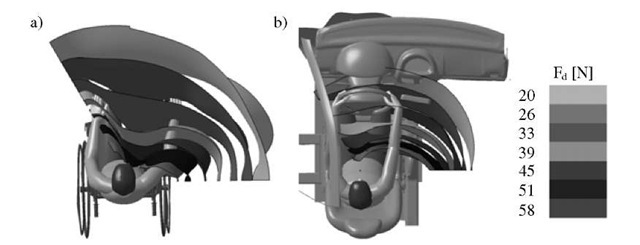 Comparison of representations of force features of a disabled person sitting in a wheelchair (a) and on a seat of a car (b)