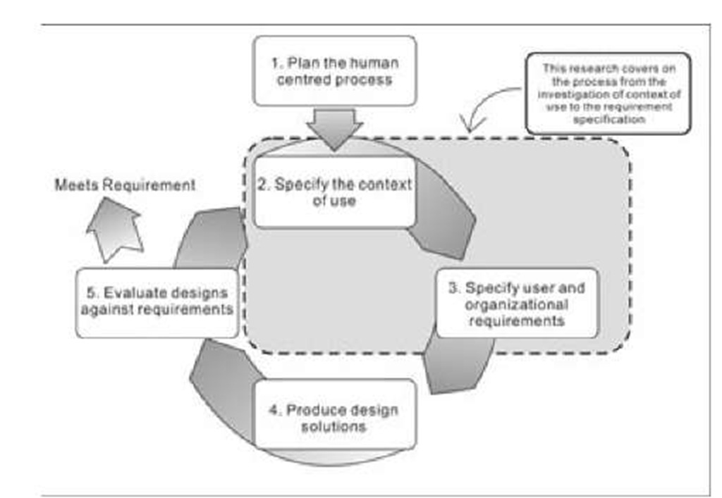 The process of UCD and the area of this research