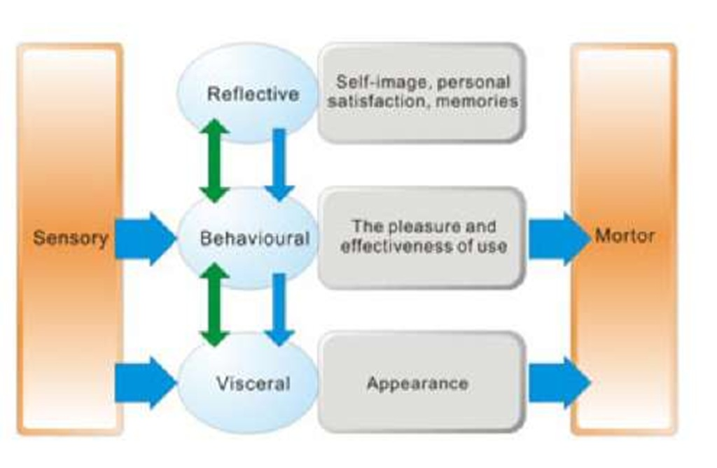 The three-levels of human emotion reactions connected to the product characteristics.