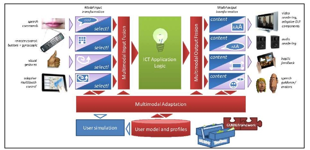 An architecture for multimodal adaptive design and run-time support