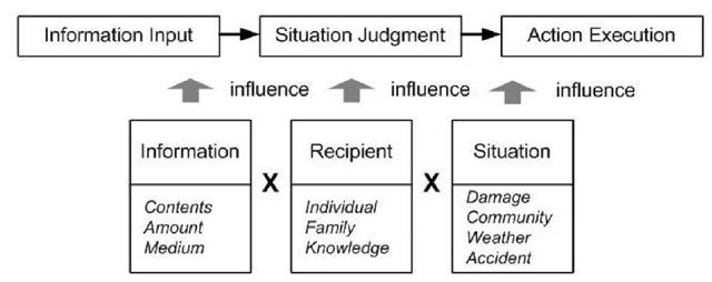 Qualitative model for resident response