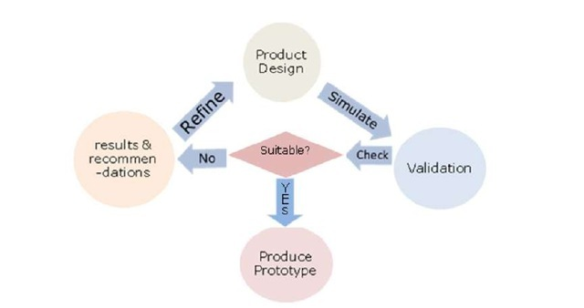 General usage approach of virtual user models in inclusive product design