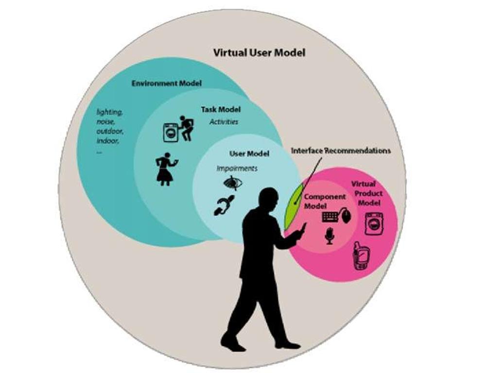 Aspects of a Virtual User Model (VUM)