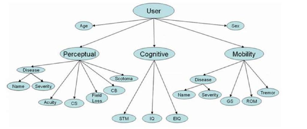User Ontology